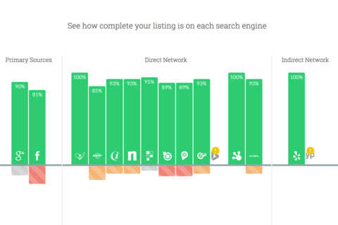 Local Search Accuracy Chart